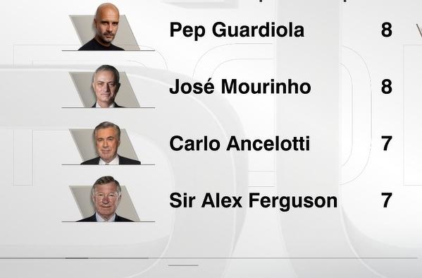 Guardiola wyrównał osiągnięcie Mourinho i awansował po raz ósmy do półfinału Ligi Mistrzów
