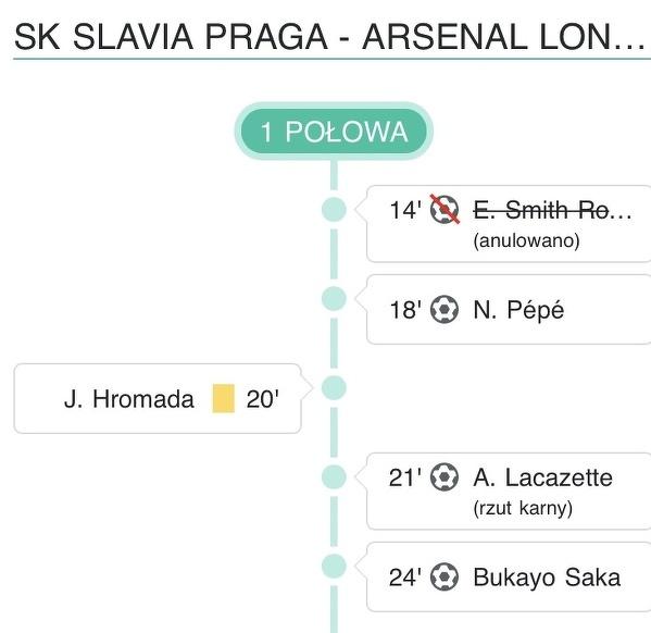 Koncert Arsenalu
