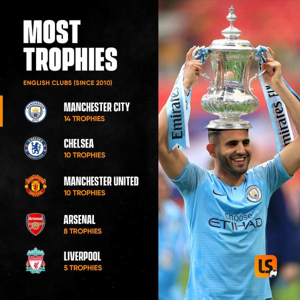 Dominacja Manchesteru City