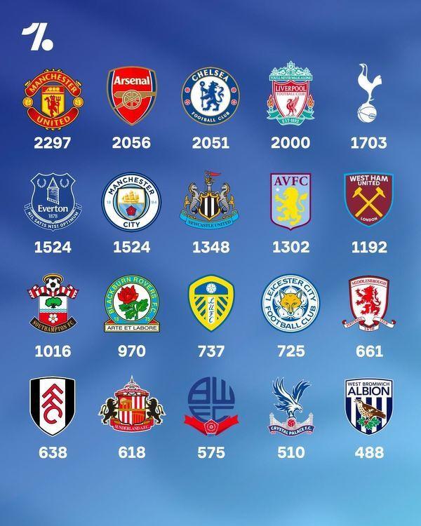 Najwięcej punktów w historii Premier League