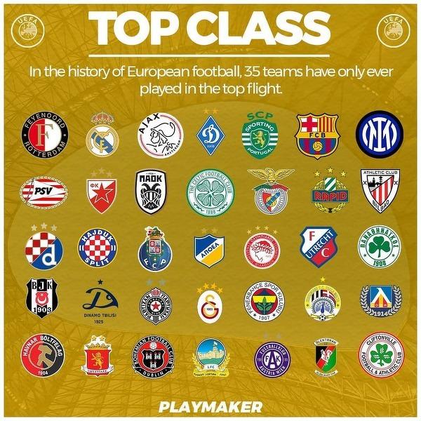 Europejskie kluby które wszystkie sezony spędziły w najwyższych klasach rozgrywkowych
