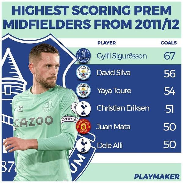 Pomocnicy którzy zdobyli najwięcej bramek w Premier League od sezonu 2011/12