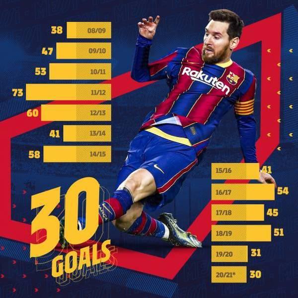 13. sezon z rzędu Messiego z ponad 30 zdobytymi golami!