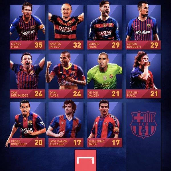 Piłkarze Barcelony, którzy zdobyli najwięcej trofeów