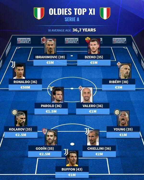 Najstarsza jedenastka Serie A