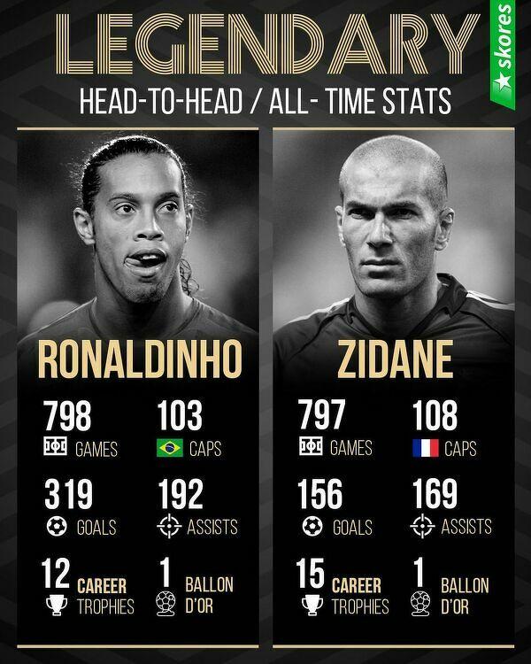 Statystyki dwóch legend