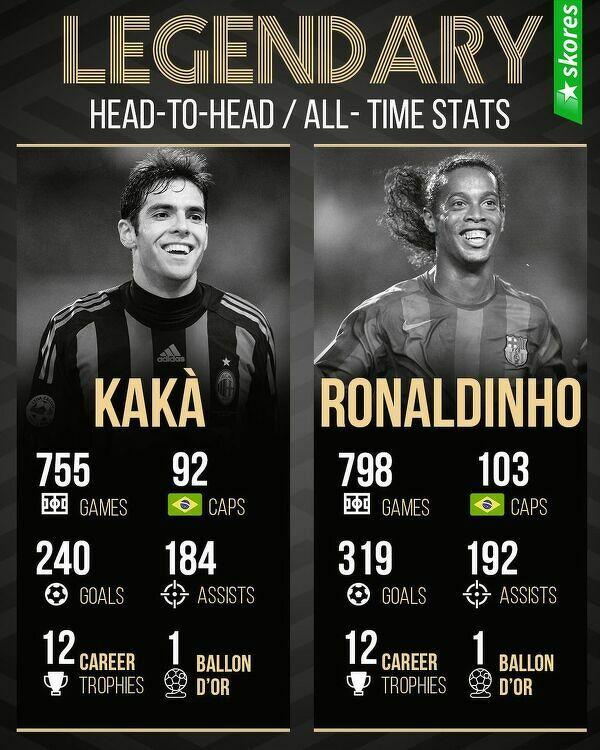 Statystyki brazylijskich legend