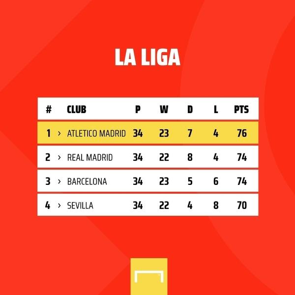 A już w weekend Barcelona zagra z Atletico, a Real z Sevillą