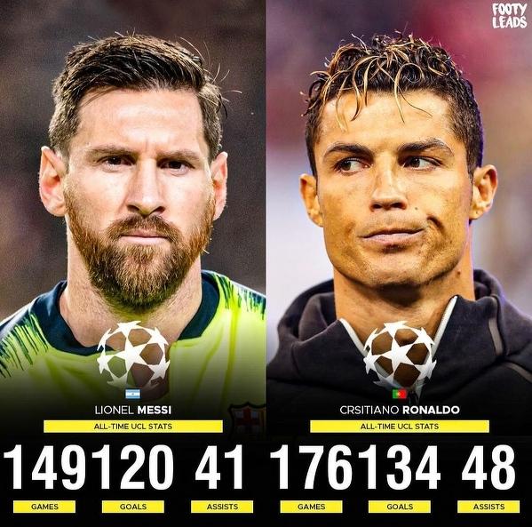 Messi vs Ronaldo w Lidze Mistrzów