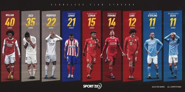 Znani piłkarze, którzy długo czekają na gola
