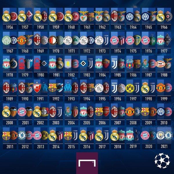 Wszystkie finały Pucharu Europy/Ligi Mistrzów