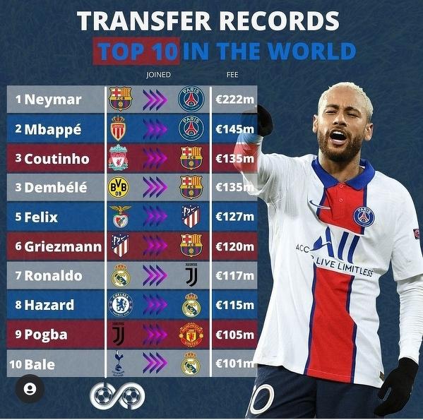 Najdroższe transfery w historii