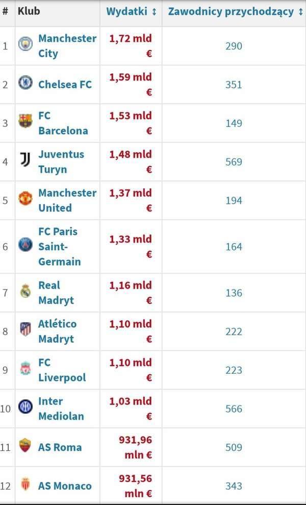 Ranking klubów, które wydały najwięcej pieniędzy od sezonu 2010/11 do sezonu 2020/21