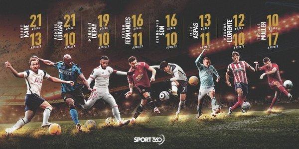 Piłkarze którzy w obecnym sezonie ligowym zanotowali dwucyfrową liczbę goli i asyst