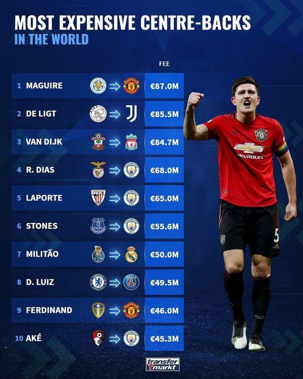 Najwyższe transfery środkowych obrońców w historii