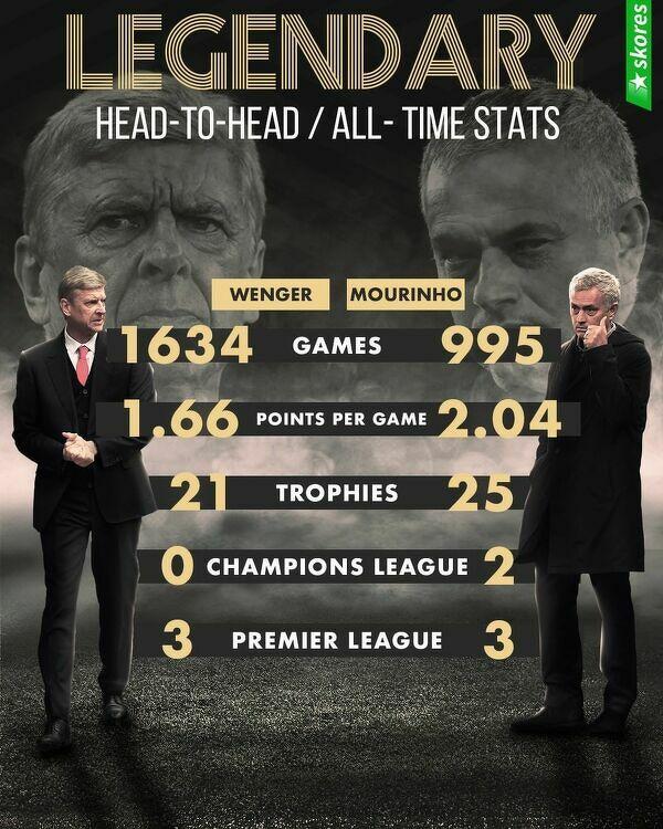 Statystyki trenerskich legend