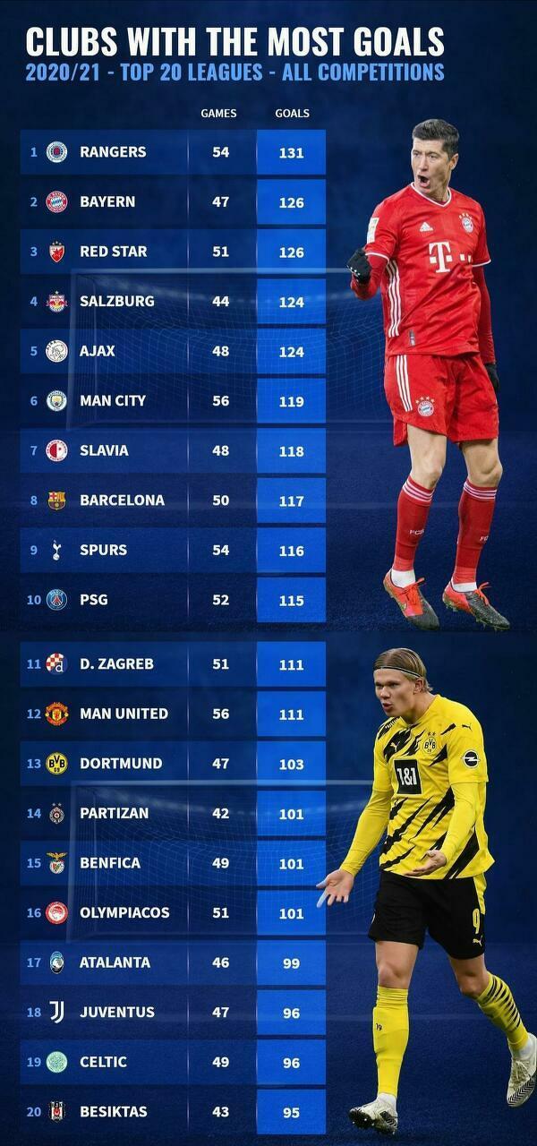 Kluby z Top 20 lig które zdobyły w tym sezonie najwięcej bramek
