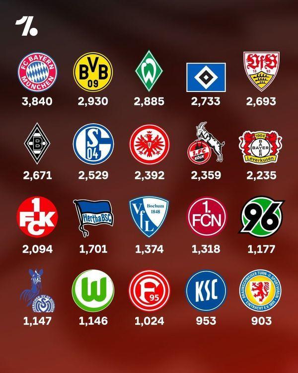 Kluby Bundesligi z największą liczbą punktów w historii