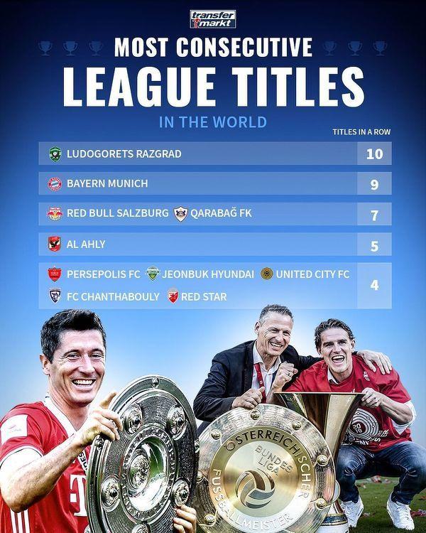 Aktualnie najdłuższe serie tytułów mistrzowskich z rzędu