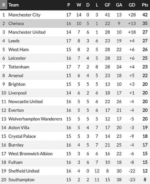 Tabela Premier League, odkąd Tuchel objął Chelsea