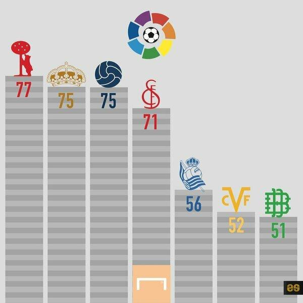 Kto wygra mistrzostwo Hiszpanii?