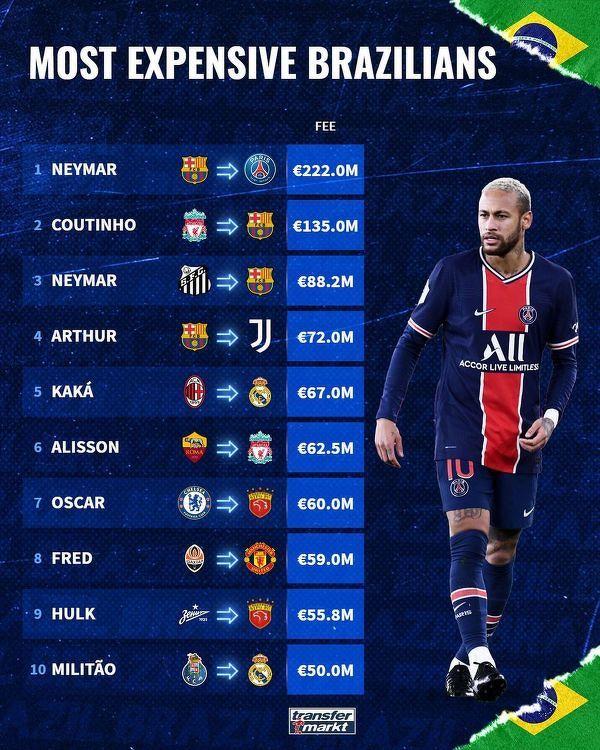 Najwyższe transfery z udziałem brazylijskich piłkarzy