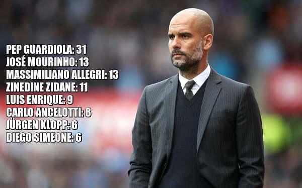Trenerzy z największą ilością trofeów od sezonu 2008/09