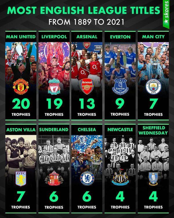 Najwięcej mistrzostw Anglii w historii