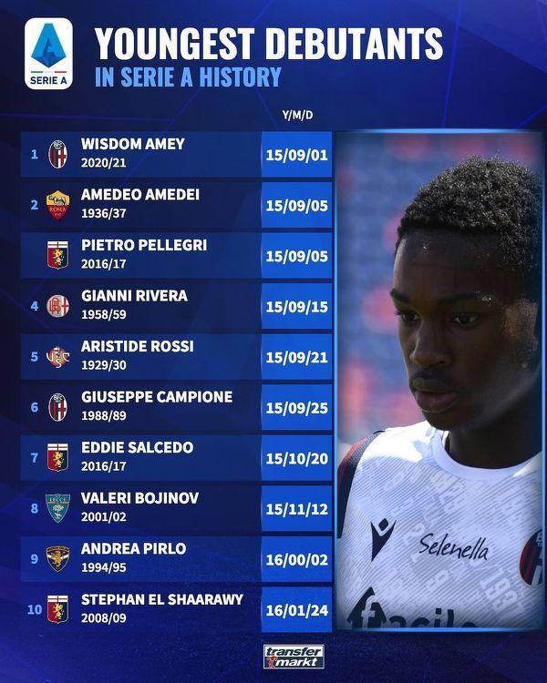 Najmłodsi debiutanci w historii Serie A