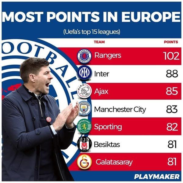 Kluby Top 15 lig z największą liczbą zdobytych punktów w obecnym sezonie