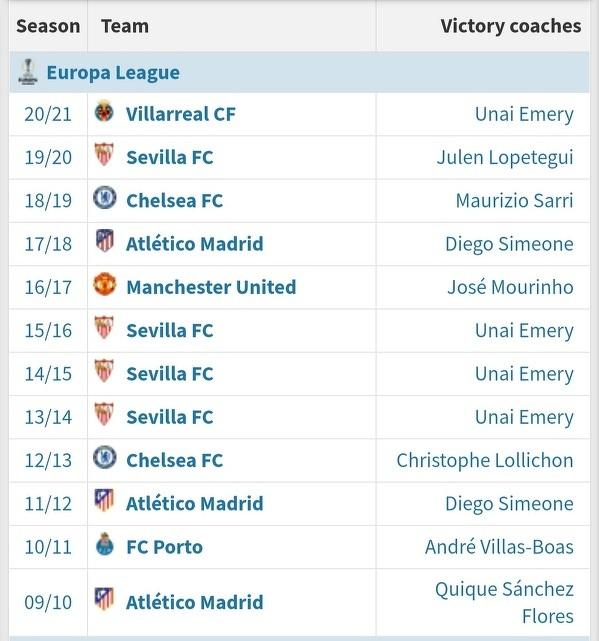 Liga Europy to hiszpańska specjalność 🤔