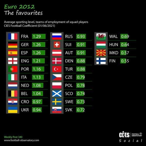 CIES - Faworytem Francja. Polska z większymi szansami niż Szwecja