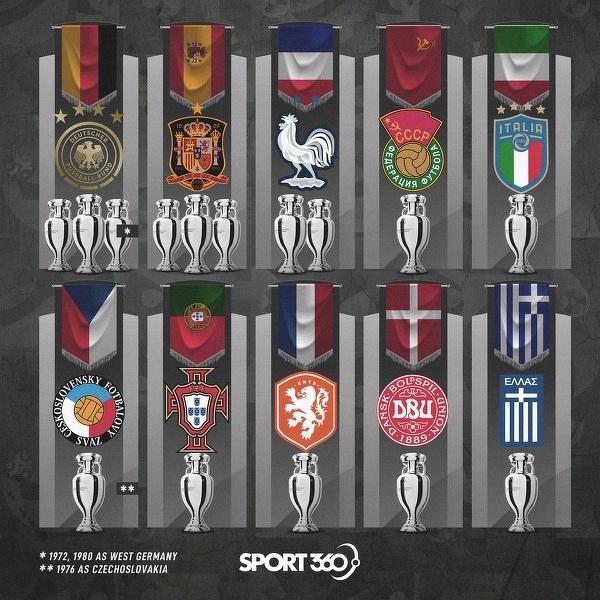 Drużyny, które wygrały Mistrzostwa Europy