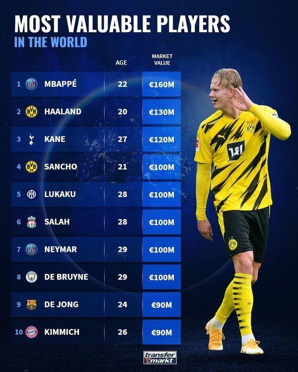 Najwyżej wyceniani piłkarze świata