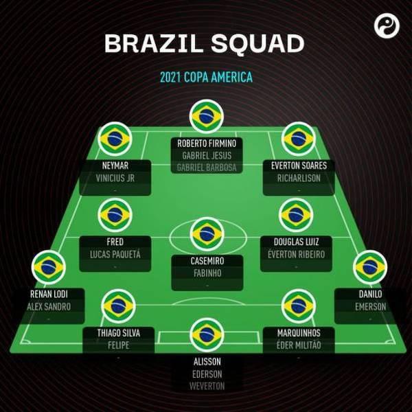 Skład Brazylii na Copa America