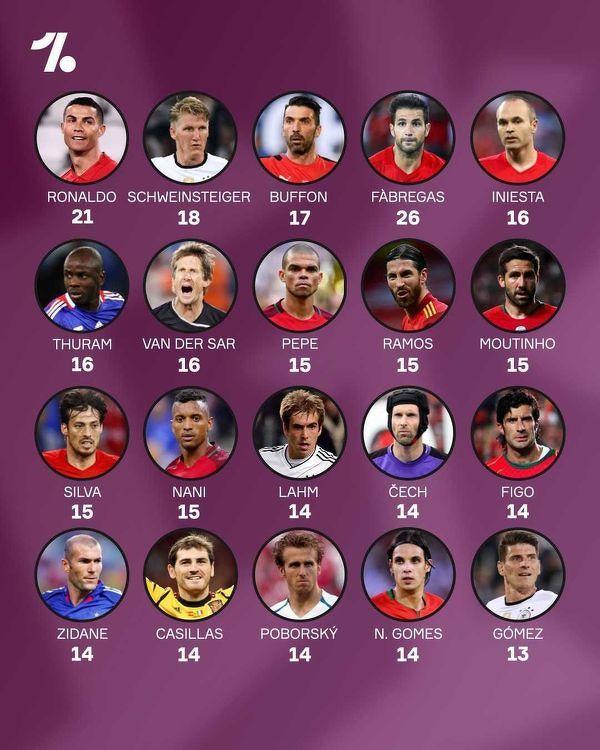 Piłkarze z największą liczbą występów na Mistrzostwach Europy
