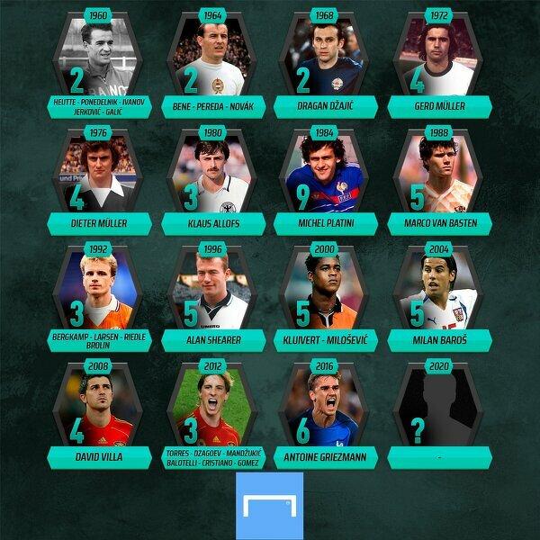 Królowie strzelców na mistrzostwach Europy