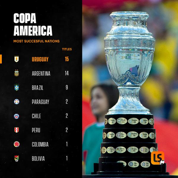 Drużuny, które najwięcej razy wygrały Copa America