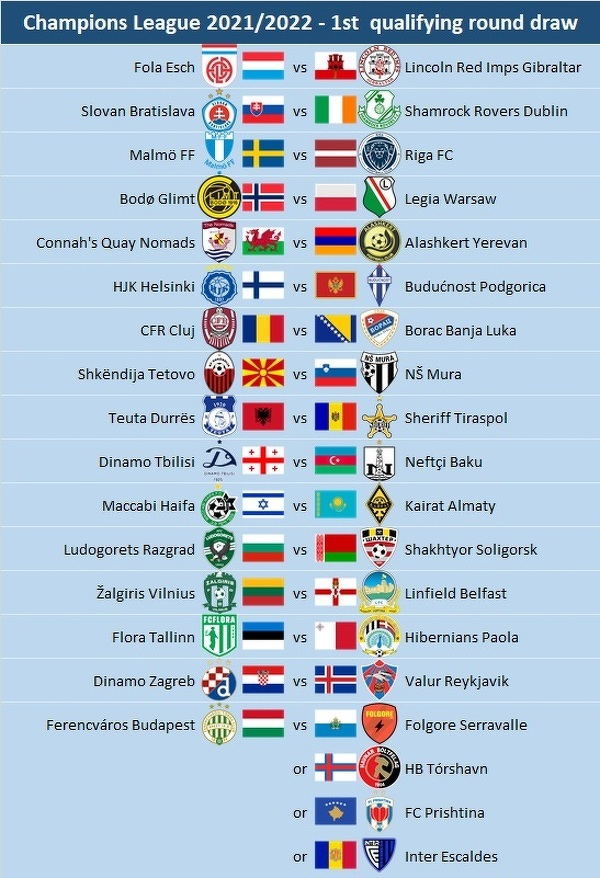 Pary I rundy eliminacji Ligi Mistrzów