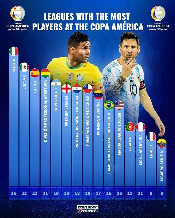 Ligi z największą liczbą przedstawicieli na Copa America
