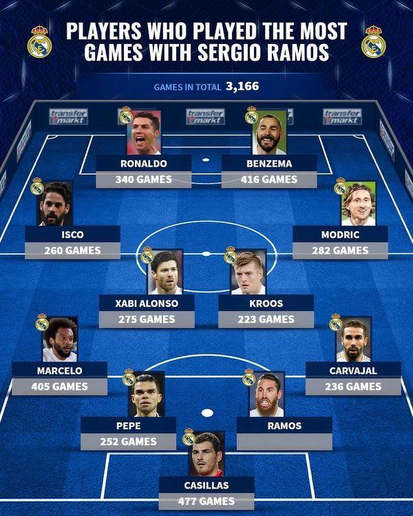 Z tymi zawodnikami Ramos rozegrał najwięcej meczów w Realu
