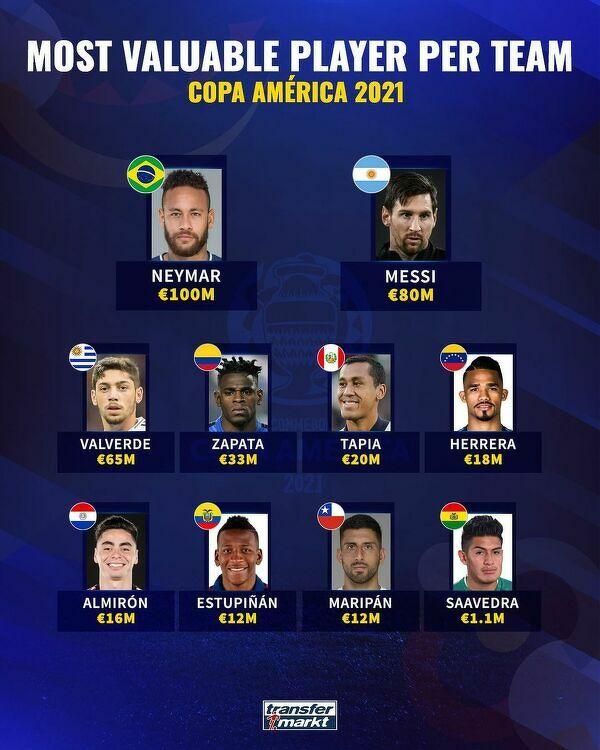 Najwyżej wyceniany piłkarz każdej reprezentacji na Copa America