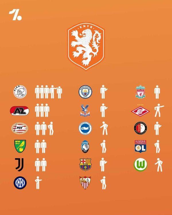 Reprezentanci Holandii na Euro według klubów