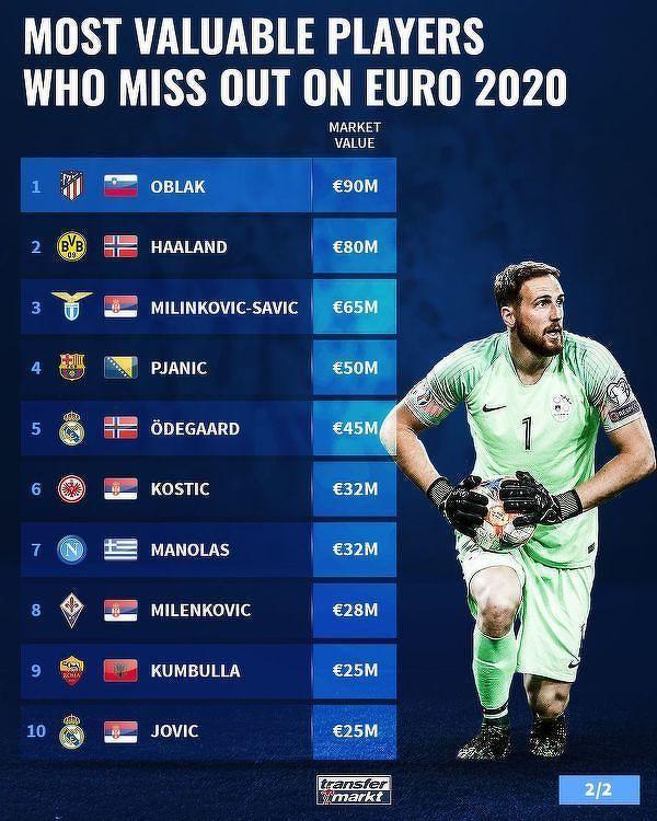 Najwyżej wyceniani zawodnicy których brakuje na EURO