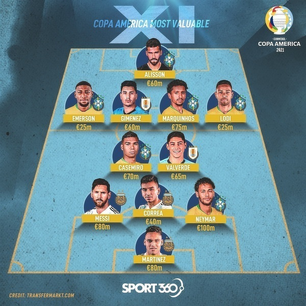 Najwyżej wyceniana 11 Copa America 2021