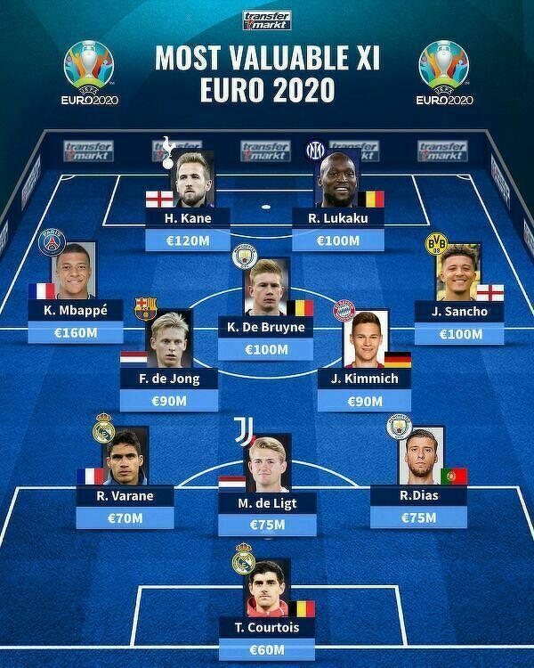 Najdroższa jedenastka Mistrzostw Europy 2020