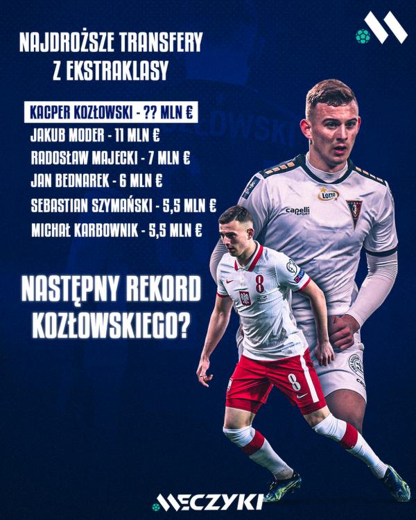 Kacper Kozłowski w drodze po kolejny rekord