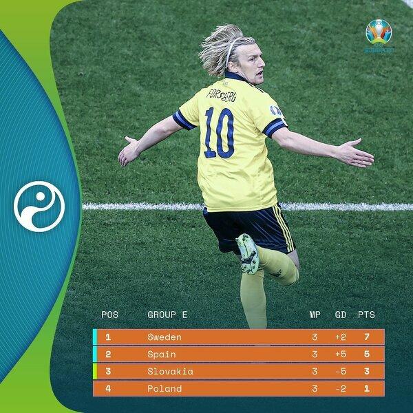 Szwedzi wygrywają grupę E