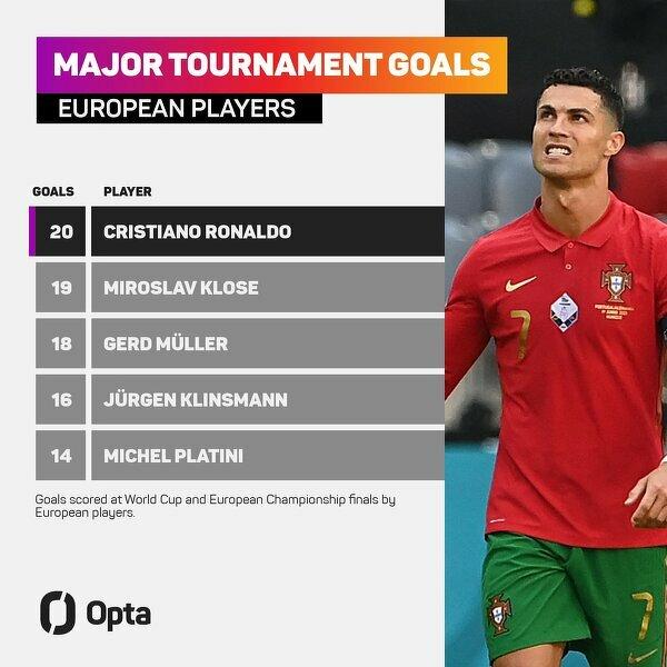 Ronaldo to pierwszy piłkarz z Europy, który uzbierał na wielkich turniejach 20 bramek