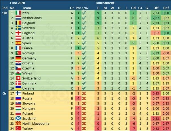 Tabela ogólna EURO 2020